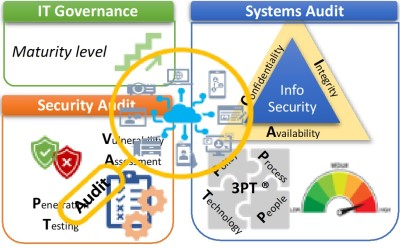System and Security Audit